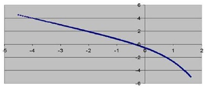 Entropy graph 2